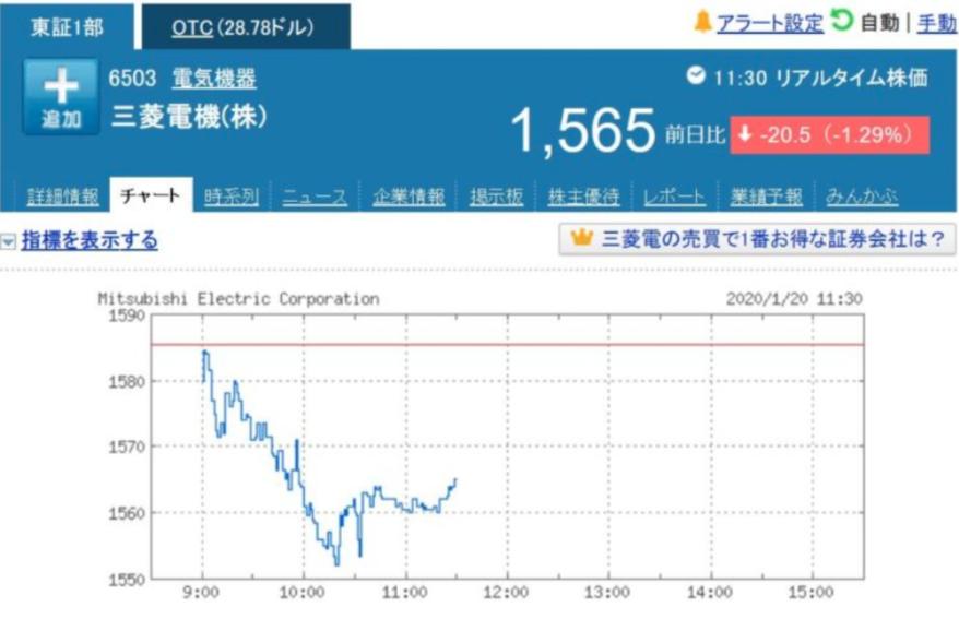 三菱電機の株価が暴落?情報流出の影響?