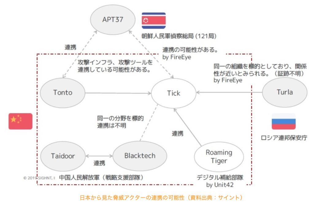 中国サイバー攻撃集団Tick(Bronze Butler)とは?日本を狙うサイバー集団